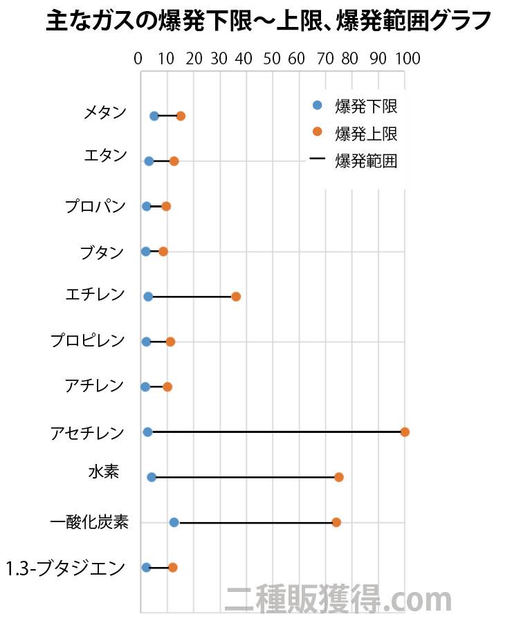 主なガスの爆発範囲のグラフ
