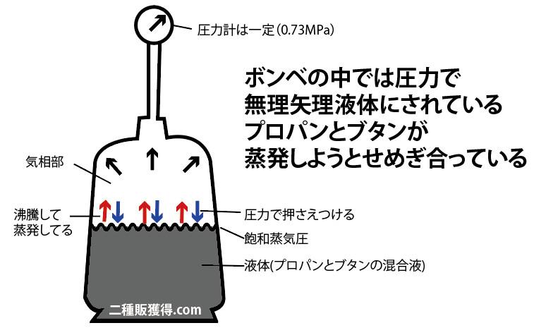 飽和蒸気圧の説明の図