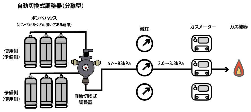 自動切換え分離型調整器