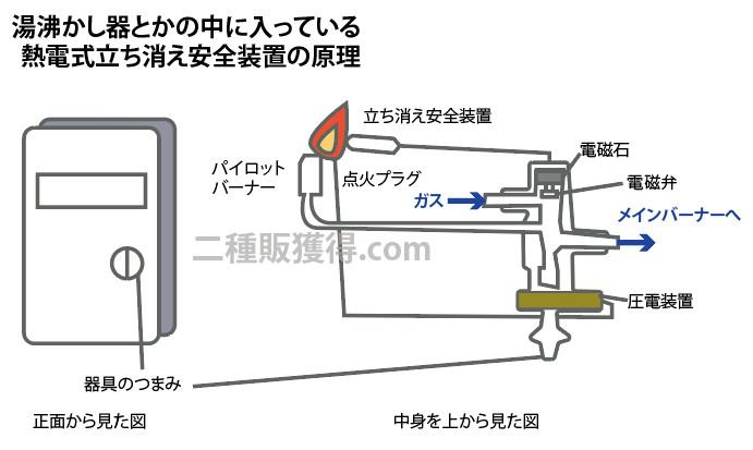 熱電式立ち消え安全装置の原理