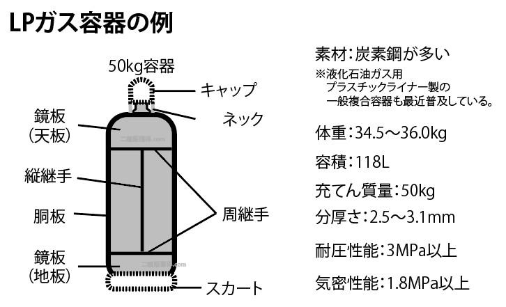 LPガスの50kgボンベの例