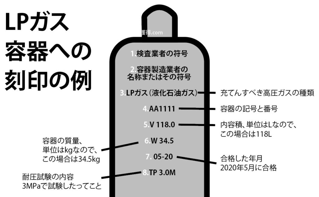 LPガス容器への刻印の例