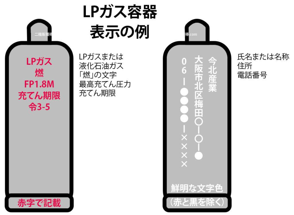 LPガス容器に表示する内容の例